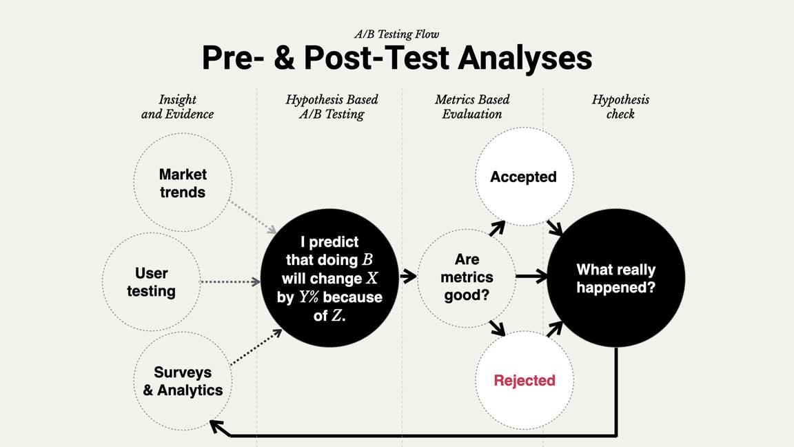 Smarter A/B testing flow